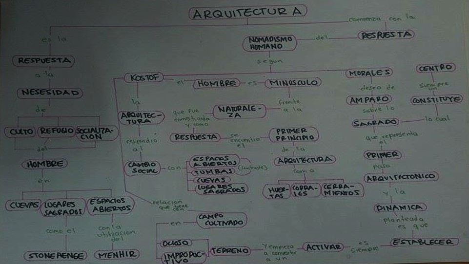 Mapa conceptual sobre Arquitectura
