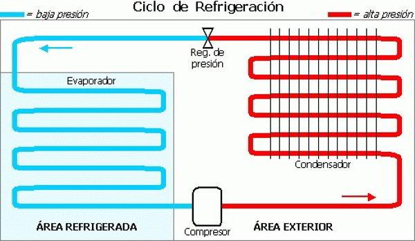 Ventajas de un Sistema de Refrigeración y Sus componentes